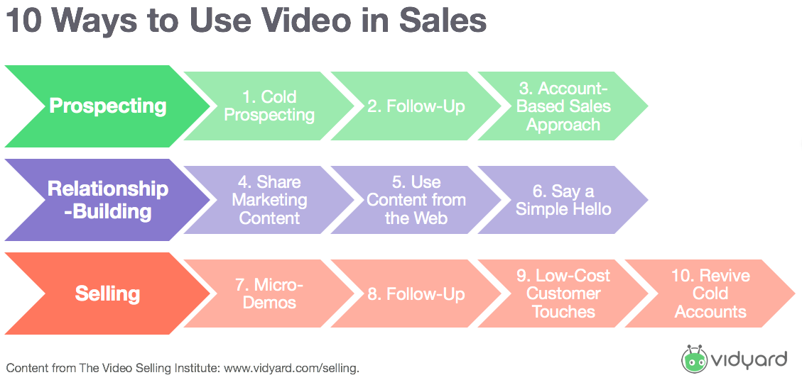 10 Ways to Use Video in Sales 2