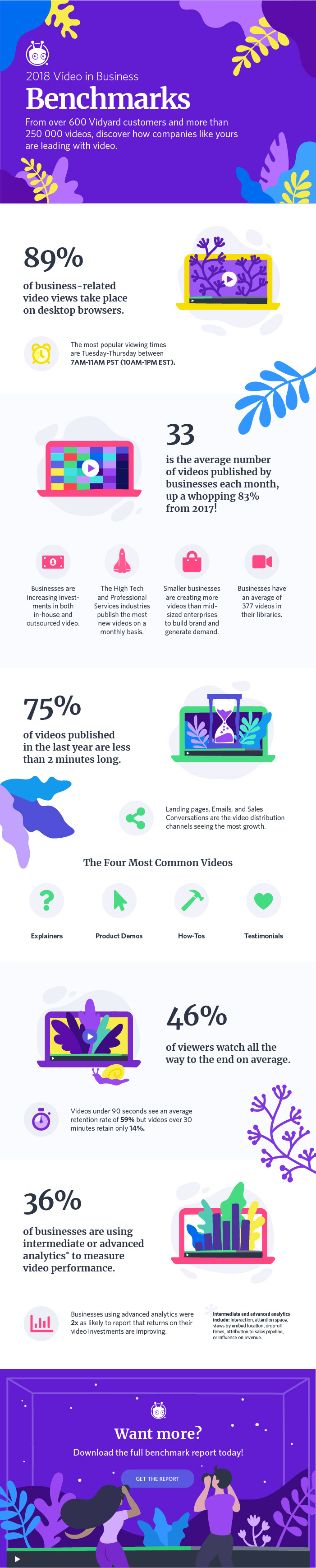 2018 Benchmark Report Infographic by Vidyard