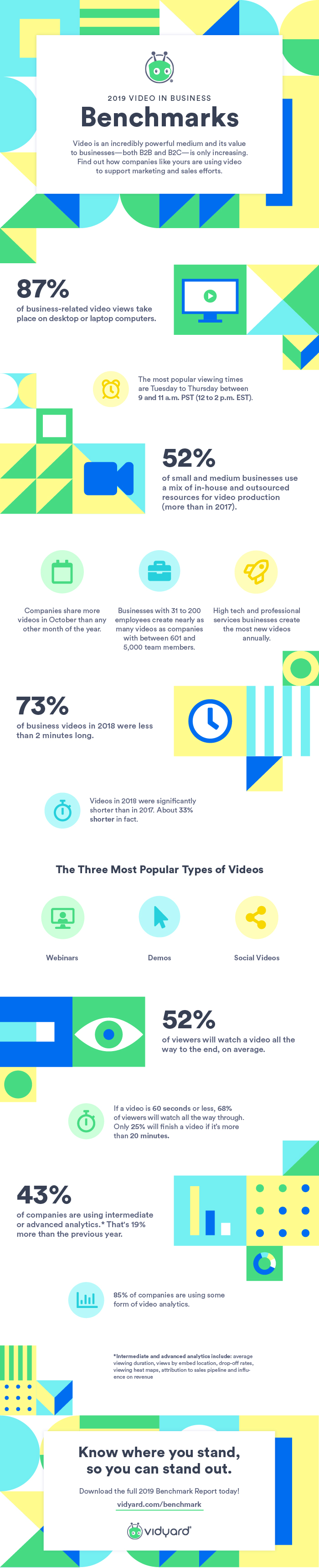Infographic visualizing takeaways from Vidyard's 2019 Video in Business Benchmark Report [click image to view PDF]