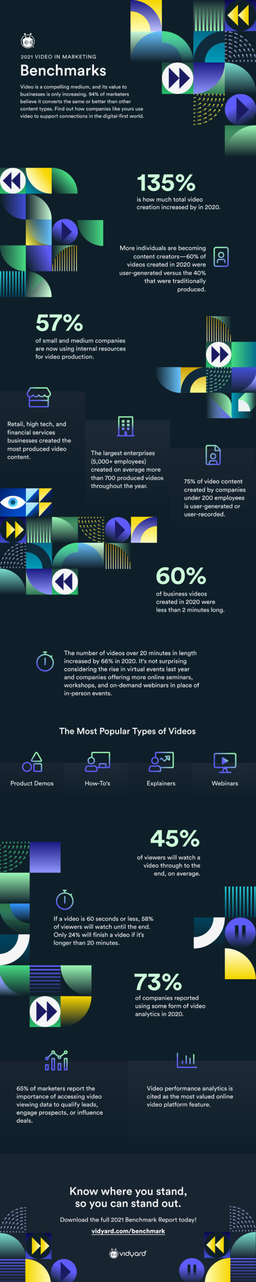 Infographic for the 2021 Video Marketing Benchmark Report.