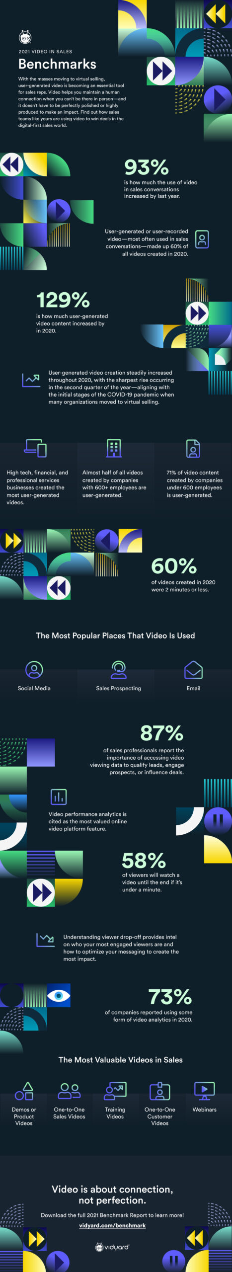 The 2021 Video in Sales Benchmark Infographic