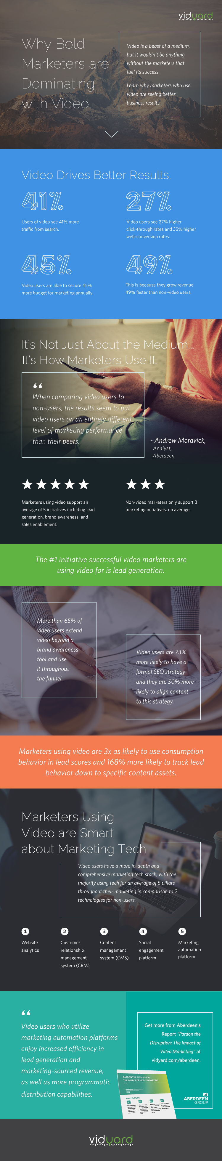 Aberdeen Video Marketing Infographic