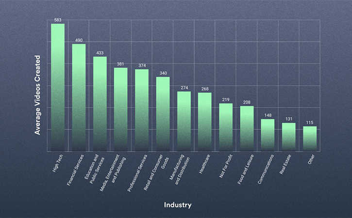 2021 Video in Business Benchmark: Video Creation Trends by Industry