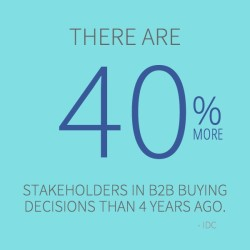 B2B Buying Decisions