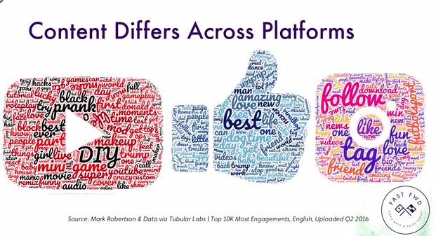 Content Across Different Social Platforms
