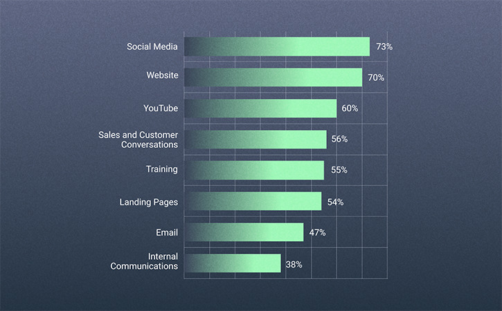 2021 Video in Business Benchmark: Top Video Distribution Channels