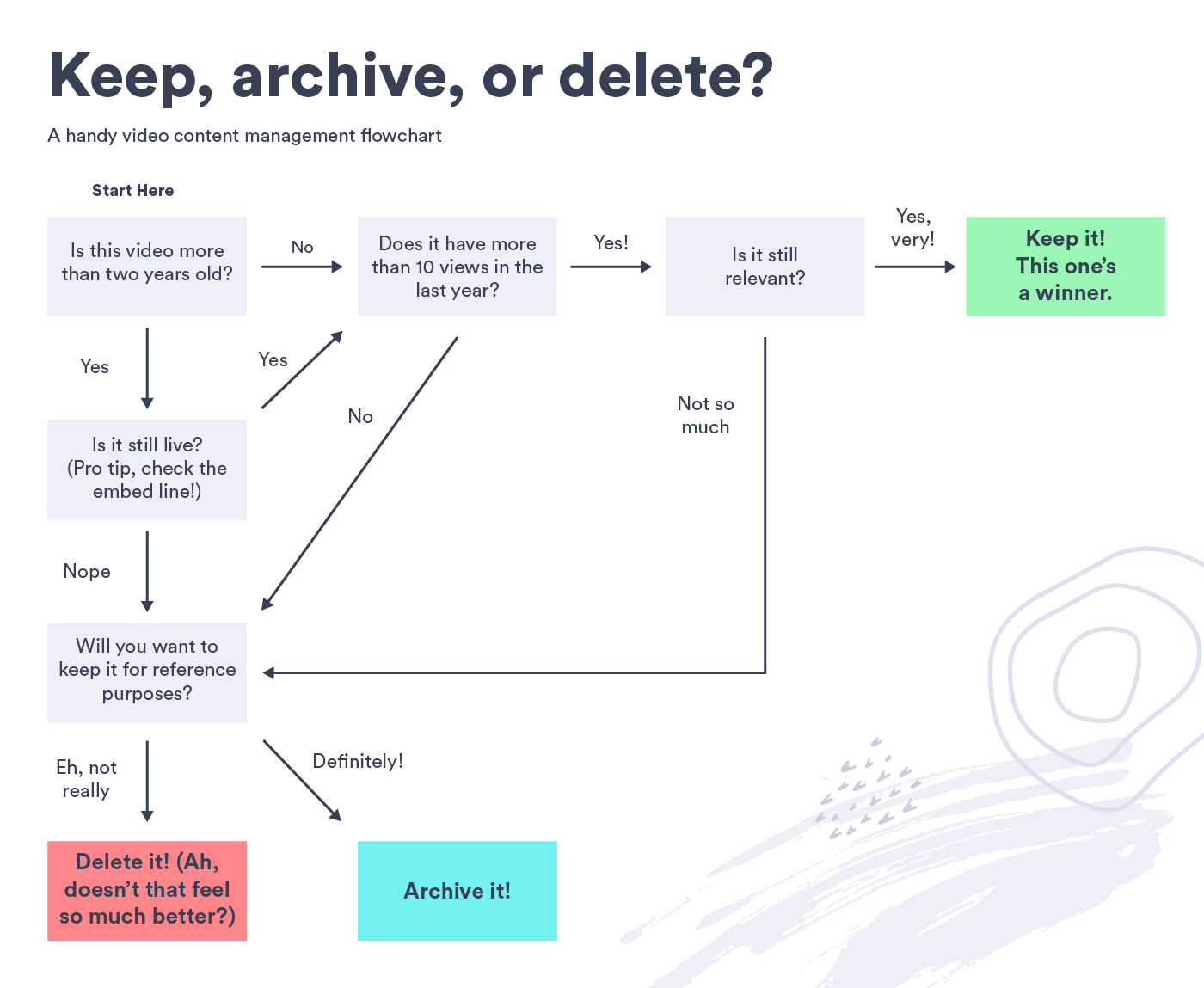 Keep, archive, or delete?