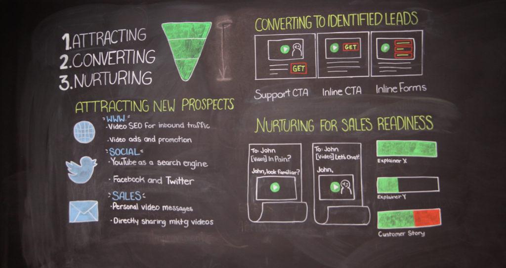 Marketing Chalk Talks Blackboard 2