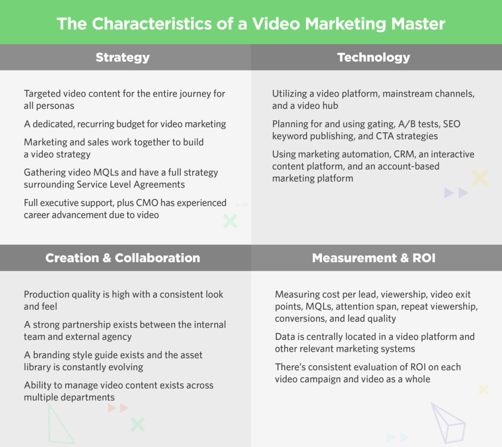 Master Video Marketing