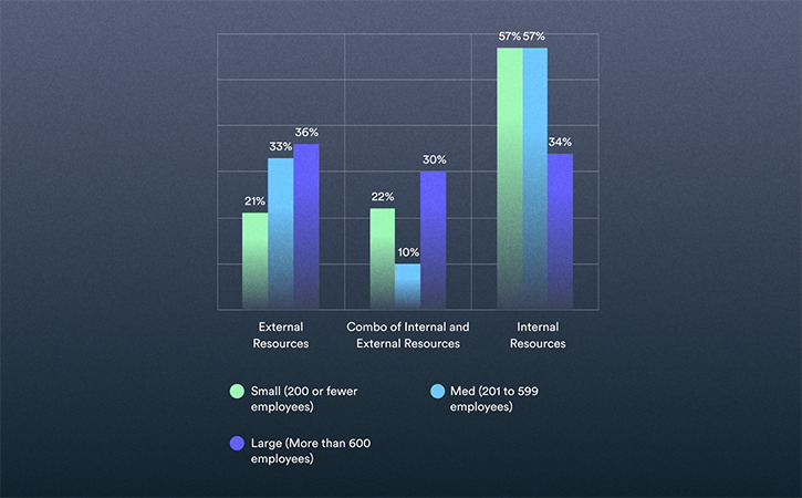2021 Video in Business Benchmark: Video Production Trends