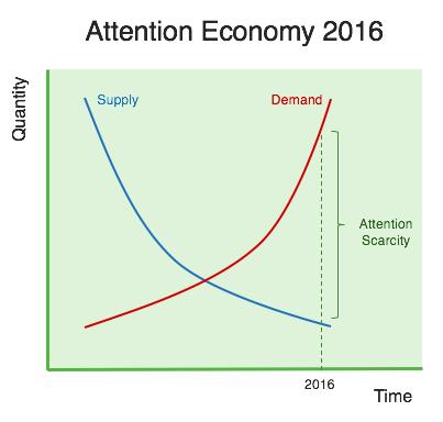 attention economy 2016