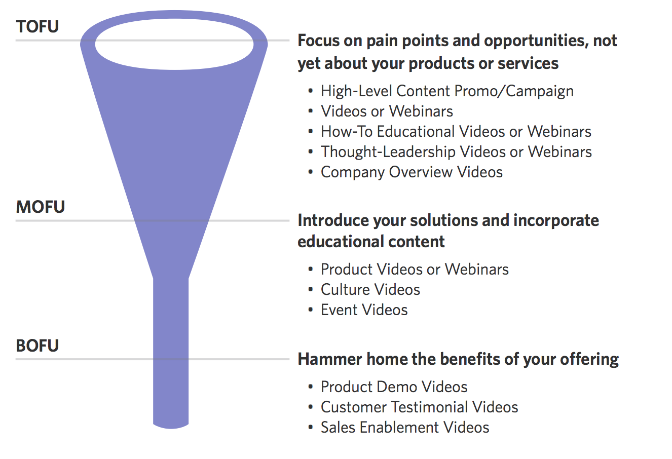Video types at each stage of the buyer journey