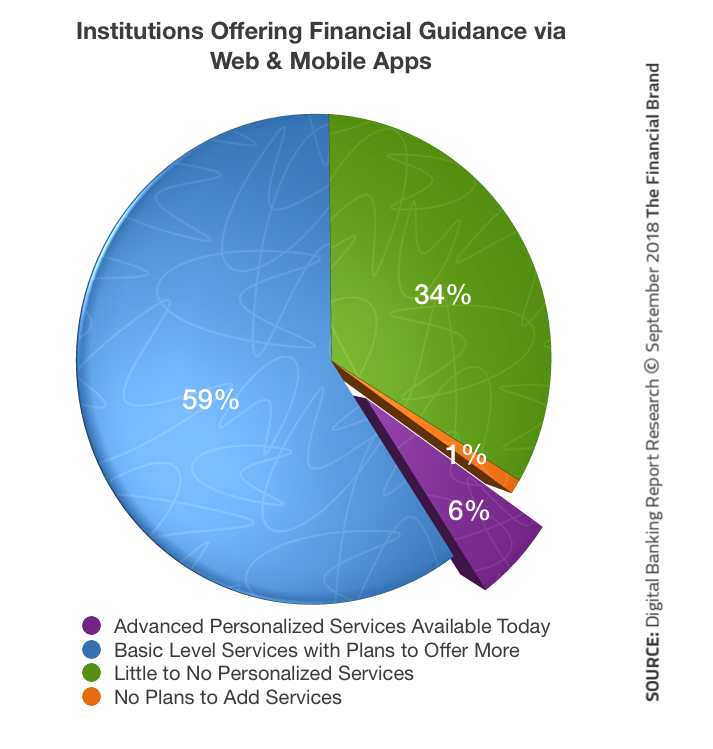 pie chart showing institutions offering financial guidance via web and mobile apps