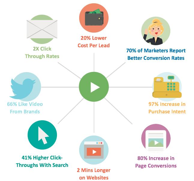 Startup marketing video