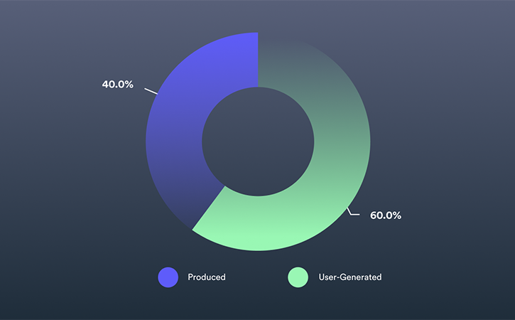 2021 Video in Business Benchmark: Total User-Generated vs. Produced Videos Trends