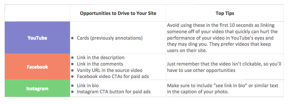 Traffic to site social video