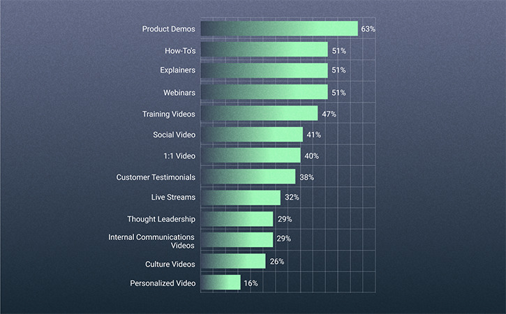 2021 Video in Business Benchmark: The Most Popular Types of Business Videos