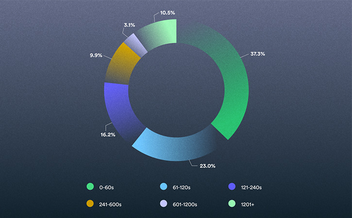 2021 Video in Business Benchmark: Video Length Distribution