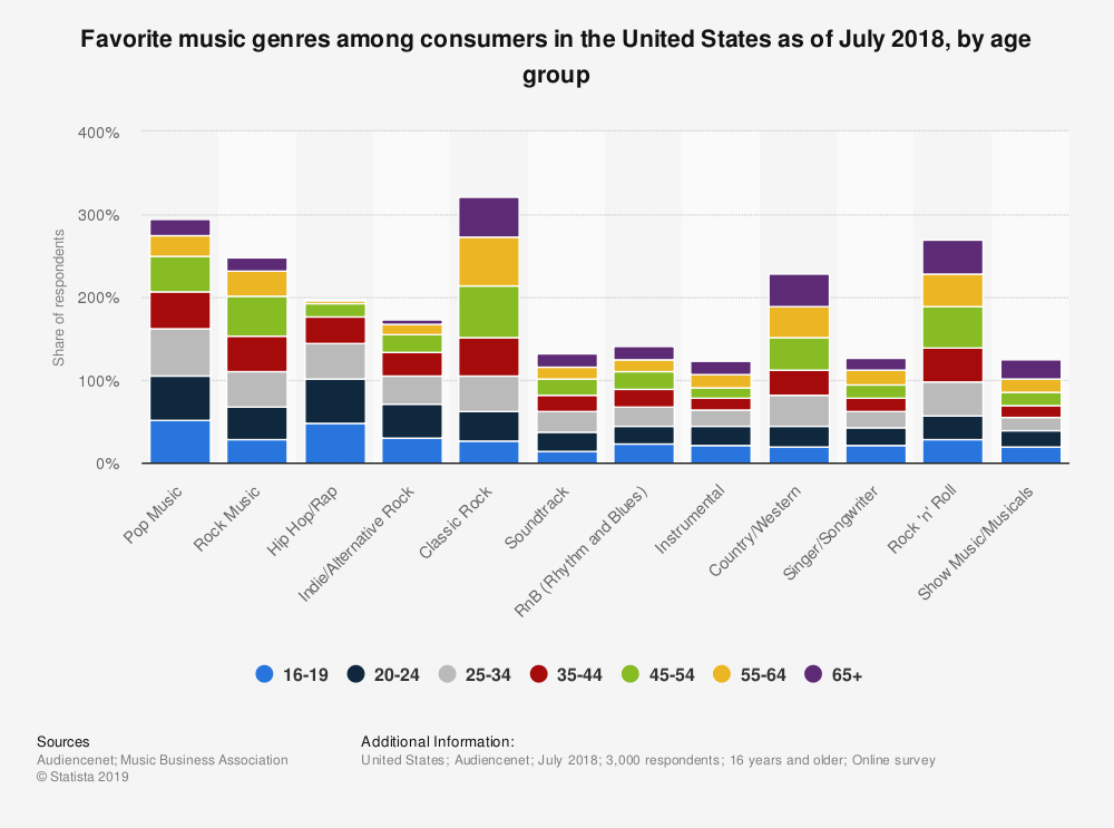 chart showing favorite music genres for background music for videos