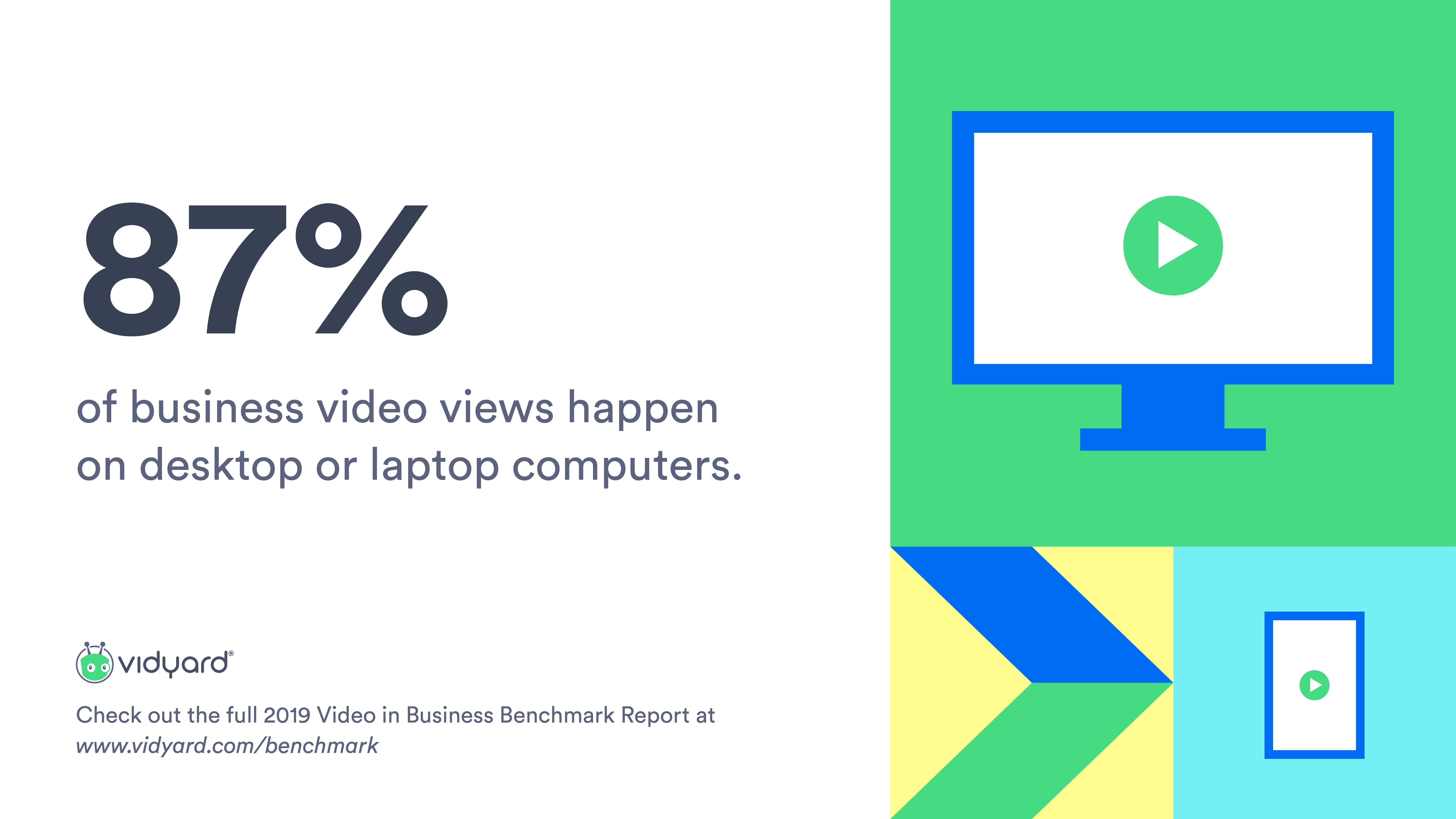 Desktop viewing still dominant for business video engagement: The majority of video views still take place on desktop (87%), but mobile views continue to increase. This year, 13% of business video views happened on mobile, a small increase from the previous year's 11%.