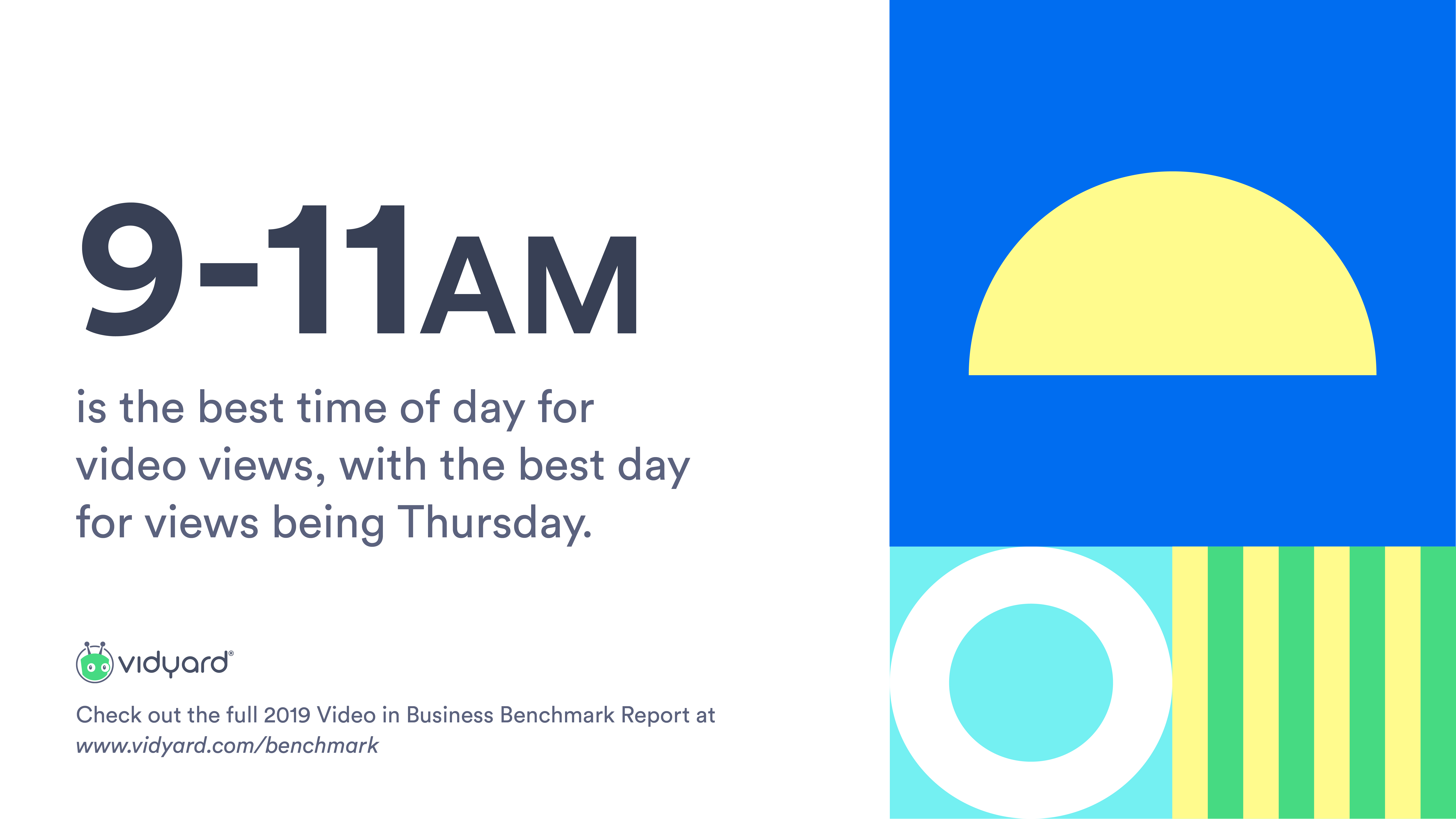 Mid-week is the most popular time for business video views, with Thursday seeing the most views overall. Viewing peaks in the morning, regardless of the day of the week, typically between 9 and 11 a.m. PST (12 to 2 p.m. EST).