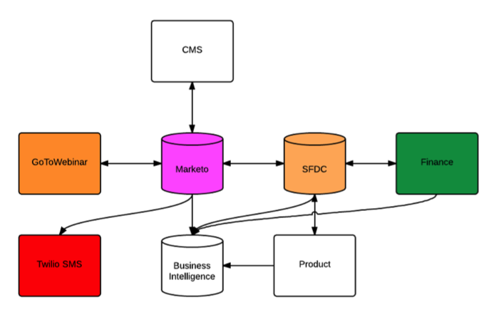 Systems that plug into the CRM-MAP system