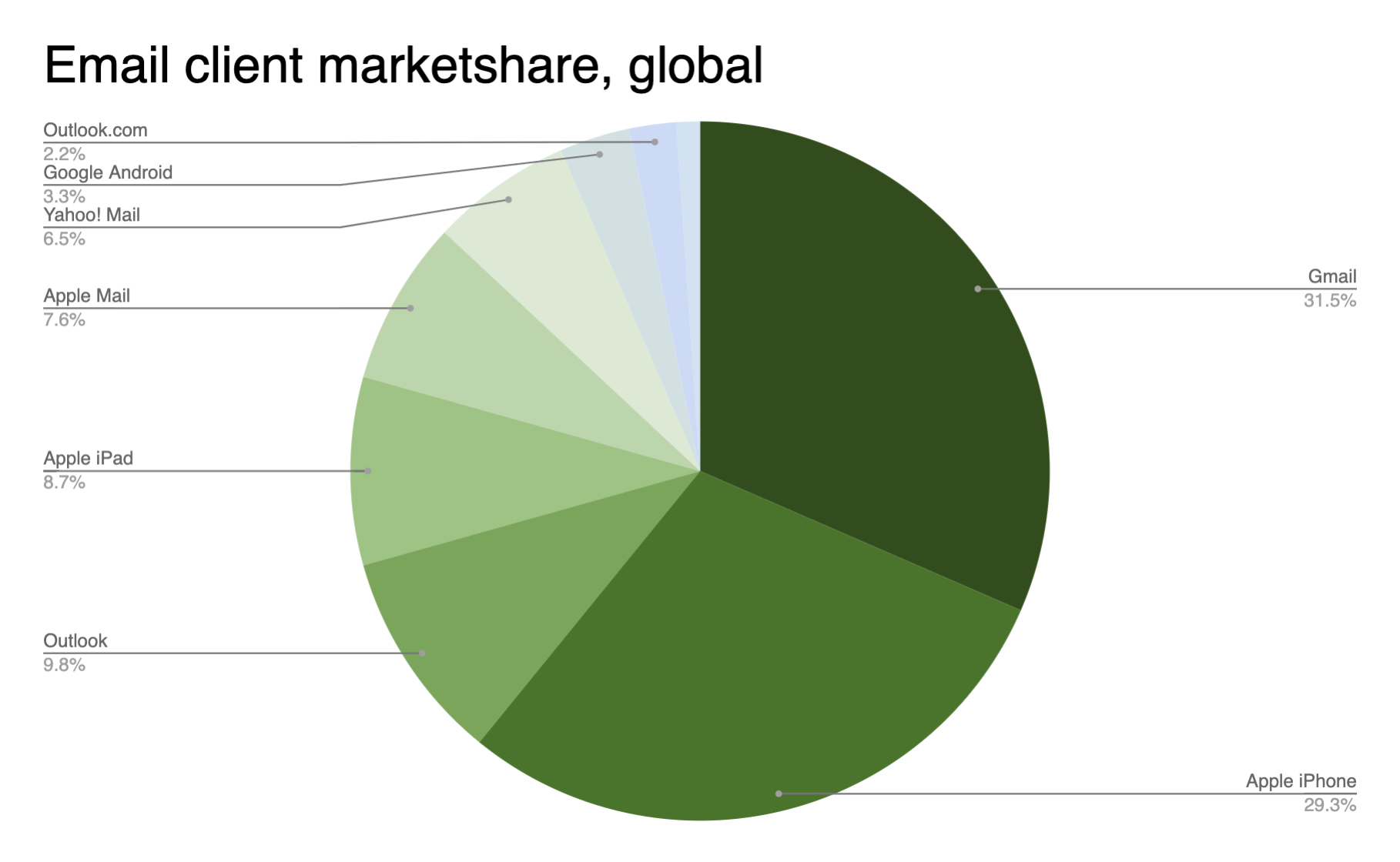 pie chart showing the market share of different email clients
