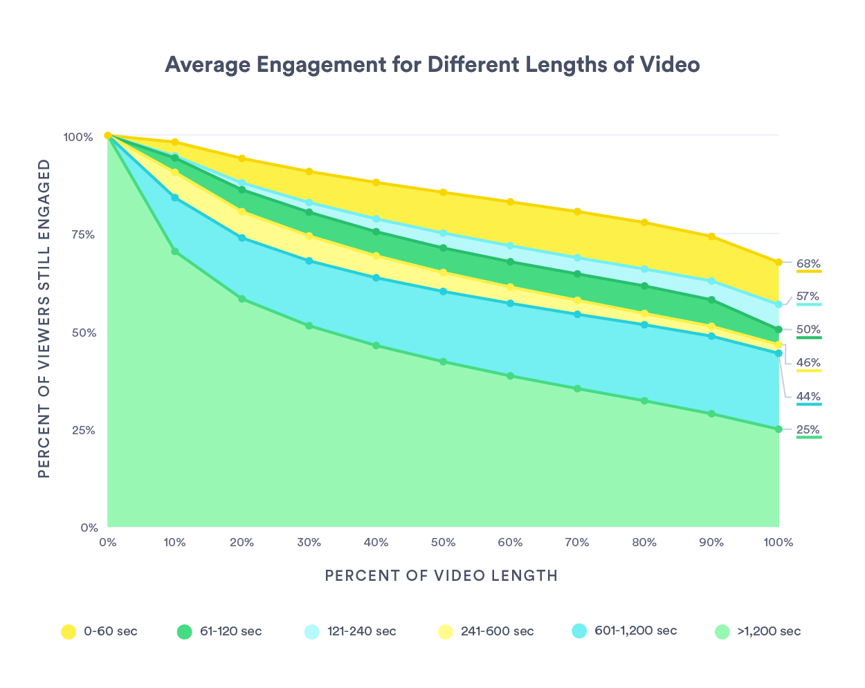 this graph showing average engagement for different lengths of video delivers key insights for deciding landing page video length