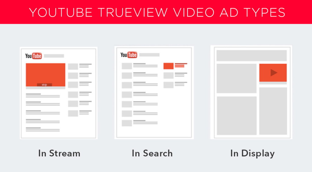 [Image: youtube-trueview-video-ad-types-1024x564.jpg]