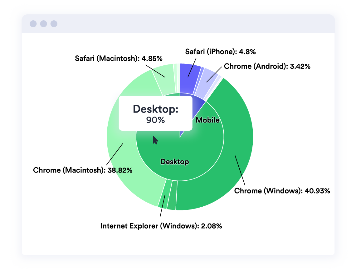 Vidyard analytics center shows a pie chart that breaks down video views by browser and device type