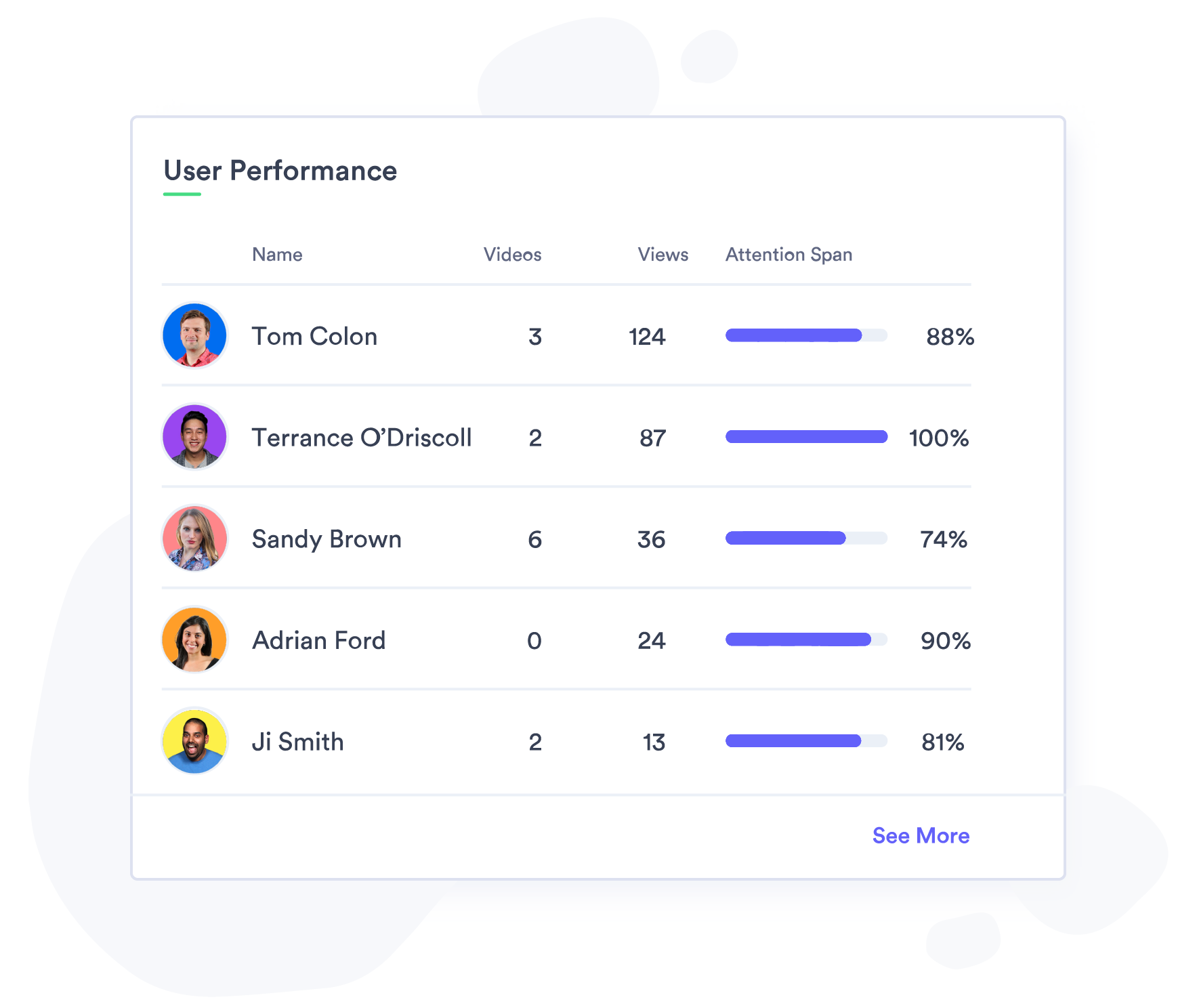 Track which employees are most engaged with your corporate communications.